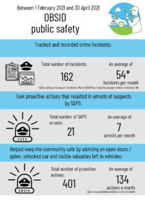 Public safety OBSID infographic 02/04 21
